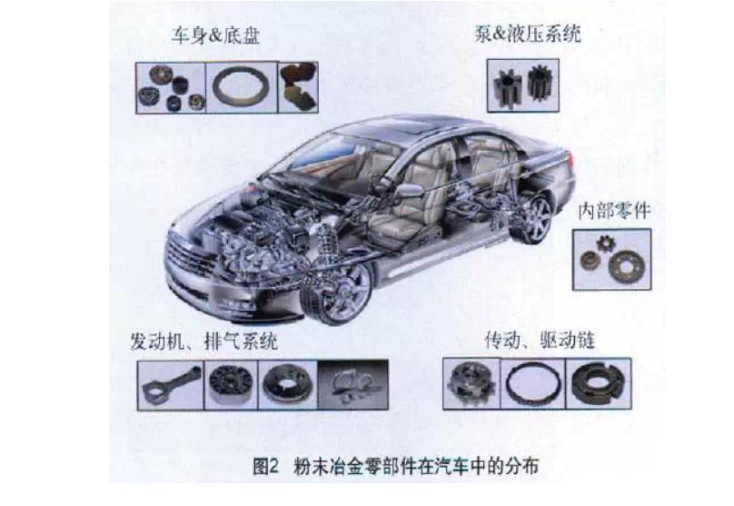 汽車粉末冶金零件