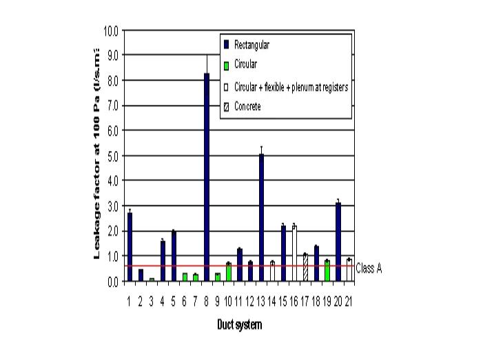 歐洲風管系統氣密性等級劃分
