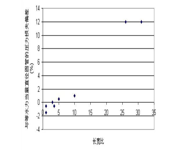 不同長寬比的光滑矩型風管與圓型風管的壓力損失比較