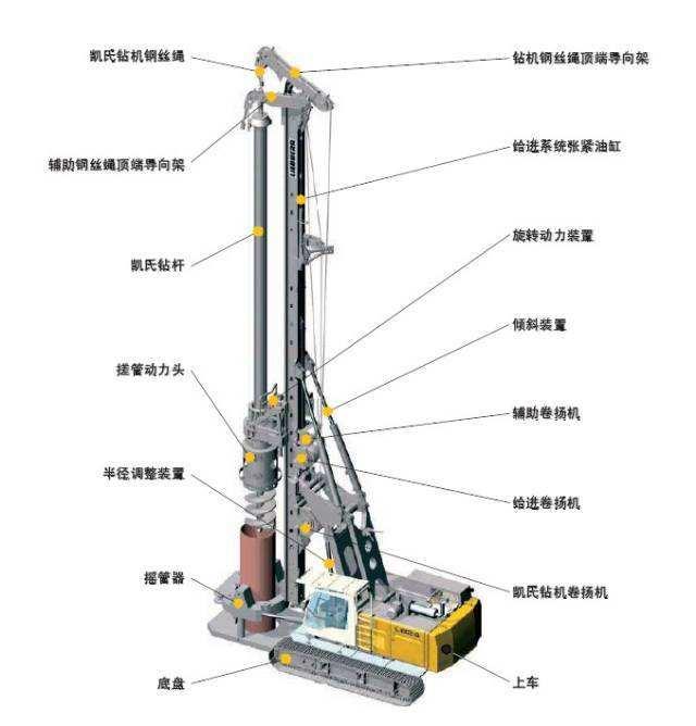旋挖钻机操作学习