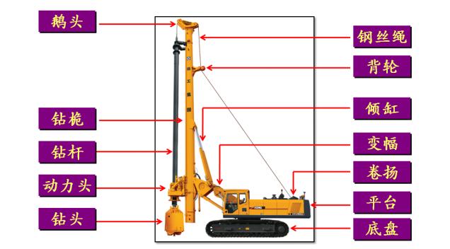 旋挖钻机培训基地哪里好,旋挖钻机液压装配的注意事项