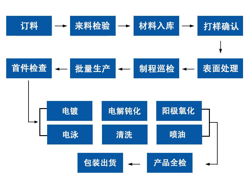 工艺流程图.jpg