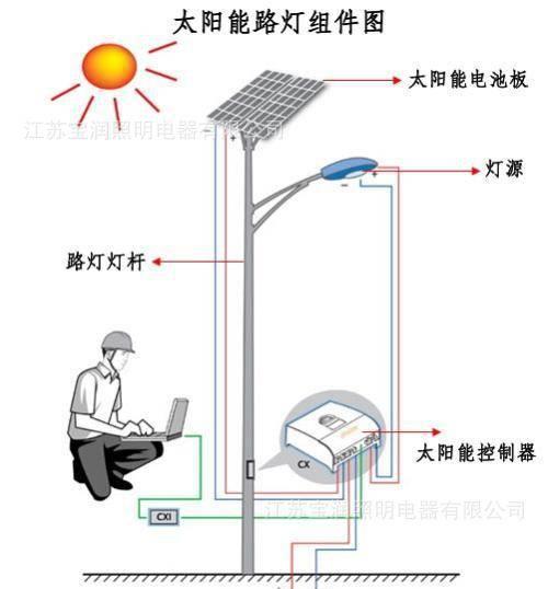 太阳能路灯组件图