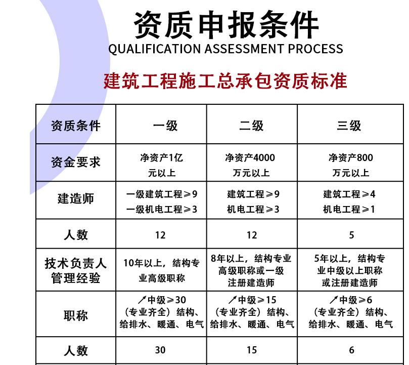 杭州建筑资质代办资质申报