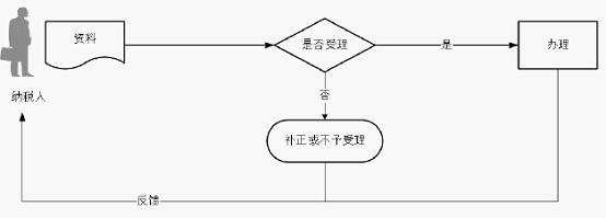 发票验(交)旧处理流程.png