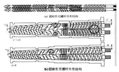 机筒的结构形式