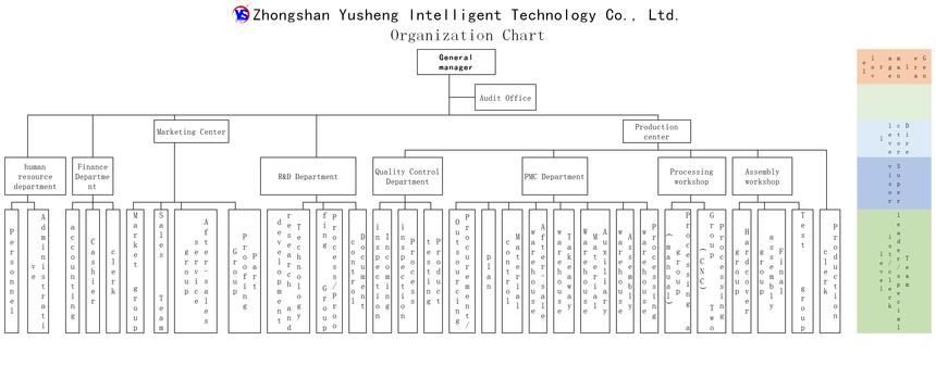 3.誉胜公司组织架构图123455(OK)英文站.png