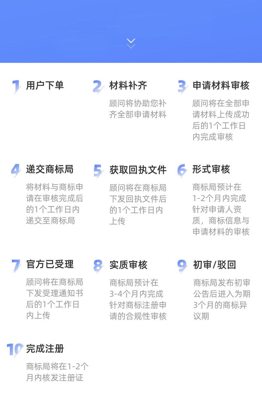 柳州商标注册流程