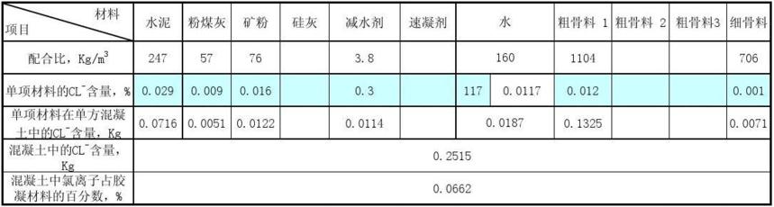 UHPC超高性能混凝土指标