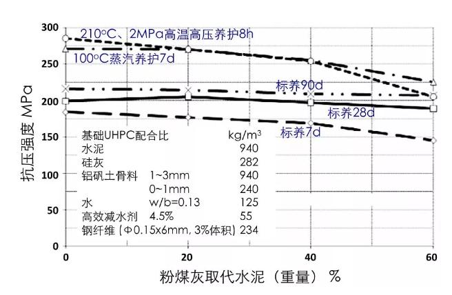 粉煤灰替代水泥对UHPC强度影响