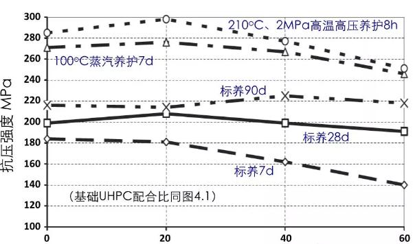 矿粉替代水泥对UHPC强度影响