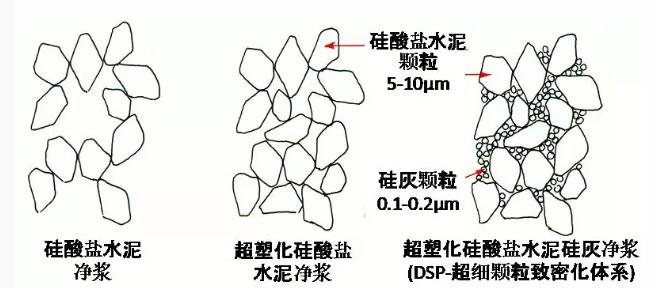 水泥净浆、超塑化水泥净浆和DSP体系的密实度示意图