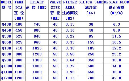 爱克Q系列顶出石英砂过滤器规格型号