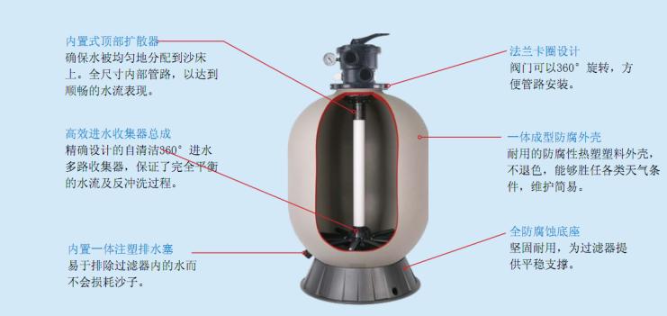 杭州泳景泳池设备厂家美国喜活砂缸产品特点