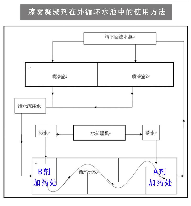 漆雾凝聚剂AB剂循环使用方法
