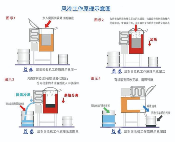 三氯乙烯回收机工作原理