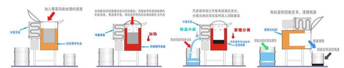 60升防爆型风冷溶剂回收机回收流程