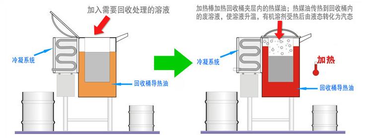 家具、展柜行业溶剂回收机涂装循环水处理,油漆废水处理工艺