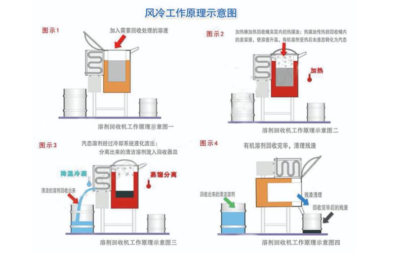 风冷式溶剂回收机工作原理
