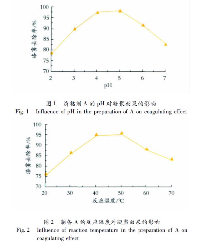 不同pH的消粘剂A对凝聚效果的影响