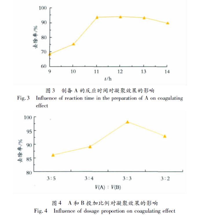 本漆雾凝聚剂与传统凝聚剂凝聚主要经济技术指标的比较