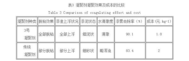 凝聚剂凝聚效果及成本的比较