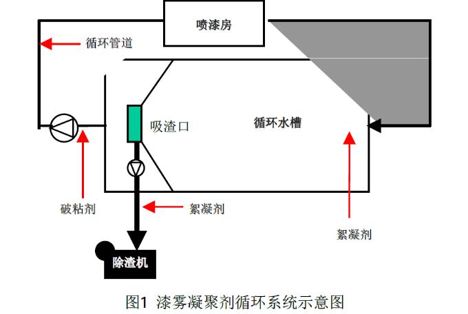 图1漆雾凝聚剂循环系统示意图