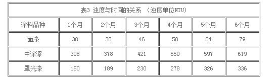 表3浊度与时间的关系(浊度单位NTU)