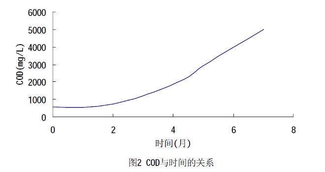 图2 COD与时间的关系