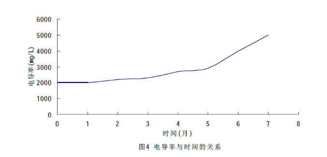 图4电导率与时间的关系