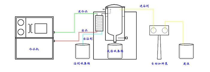 二氯甲烷回收机回收工艺