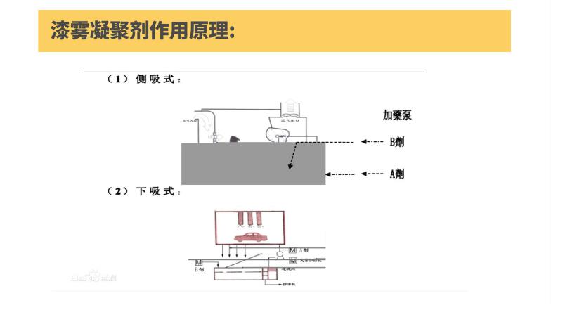 江苏漆雾凝聚剂作用原理