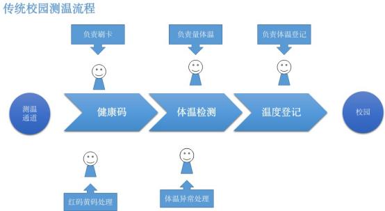 0520杭州刷脸3秒进校园,体温、健康码、考勤一次性搞定452.png