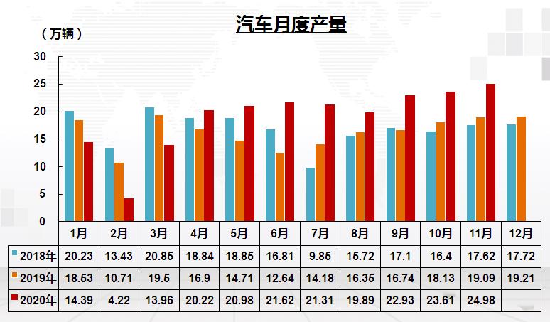 202011汽车月度产量.png