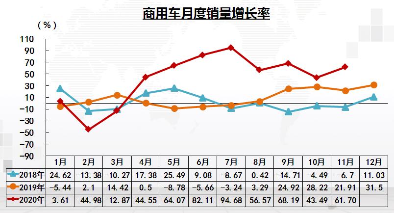 202011商用车销量增长率.png