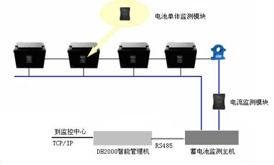 蓄電池監測系統