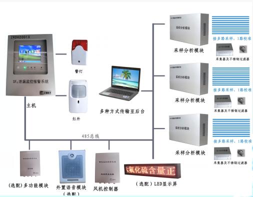 六氟化硫sf6氣體泄漏報警監測系統