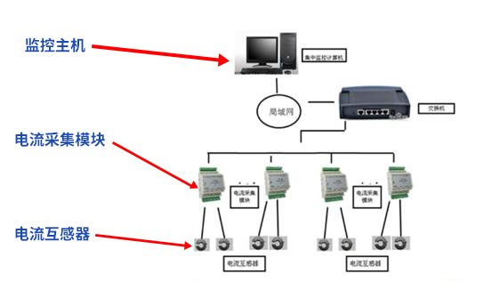 泄露电流在线监测