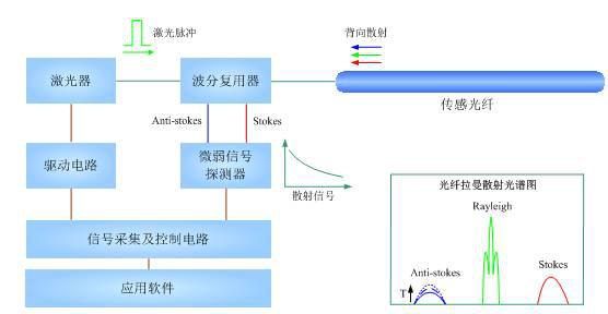 分布式光纖測溫系統1.png