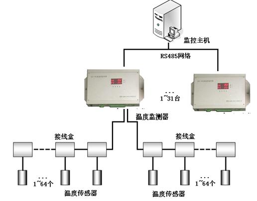 電纜測溫監測系統