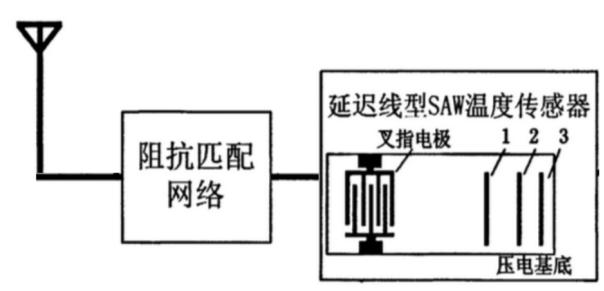開關柜無源無線測溫有幾種技術方式