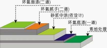 环氧地坪结构图