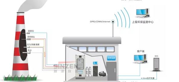 CEMS烟气在线监测系统运行原理