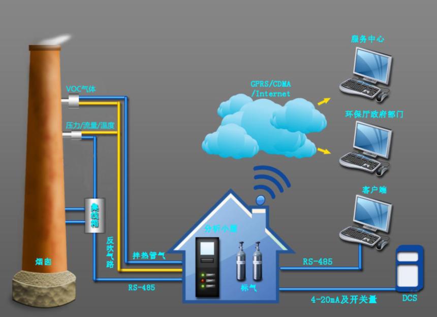 烟气在线监测系统