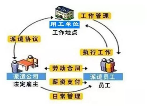 杭州劳务派遣许可证办理