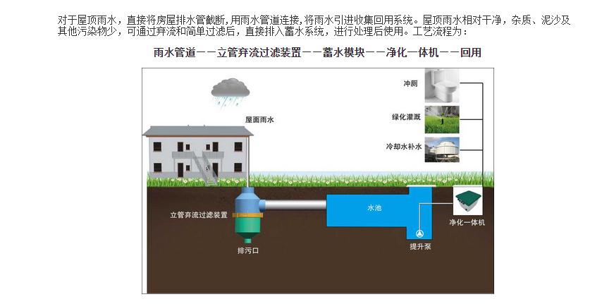 屋顶雨水收集回用系统