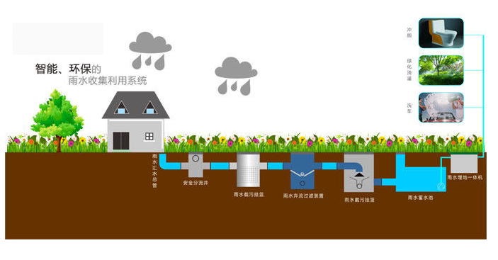 雨水收集回用系统