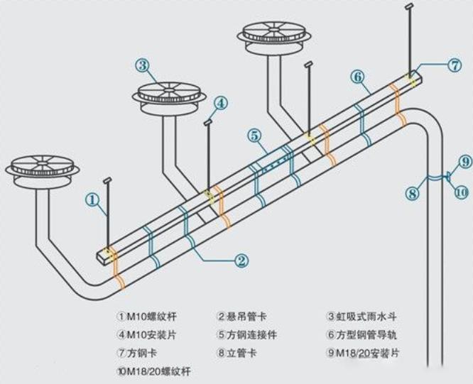 虹吸排水系统与传统重力排水系统的区别