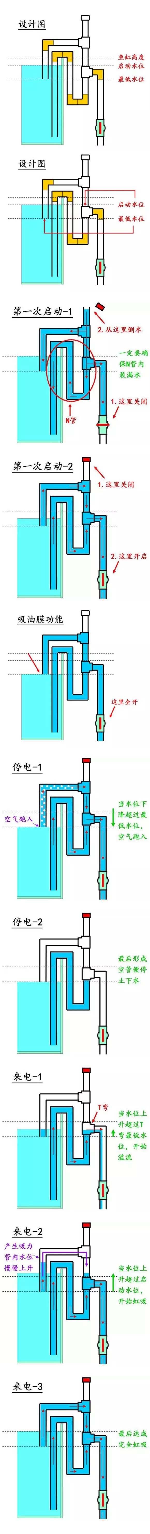 虹吸原理(图例)