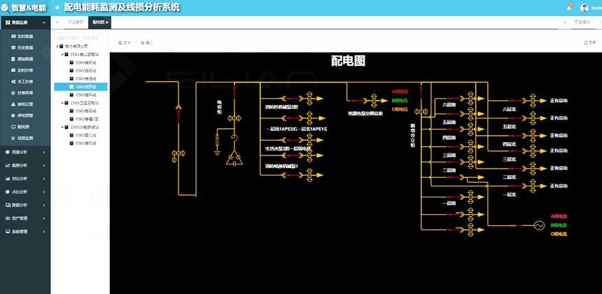 配电能耗监测及线损分析系统